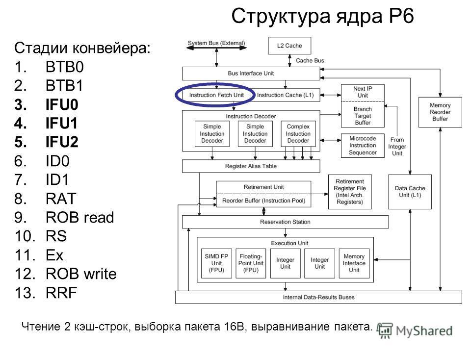 Структура ядра P6 Стадии конвейера: 1.BTB0 2.BTB1 3.IFU0 4.IFU1 5.IFU2 6.ID0 7.ID1 8.RAT 9.ROB read 10.RS 11.Ex 12.ROB write 13.RRF Чтение 2 кэш-строк, выборка пакета 16B, выравнивание пакета.