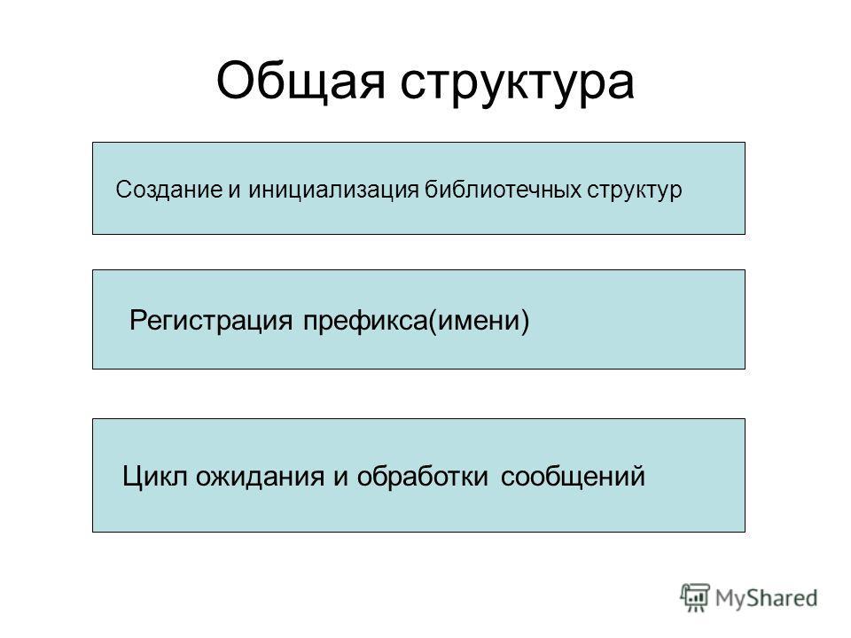 Общая структура Создание и инициализация библиотечных структур Регистрация префикса(имени) Цикл ожидания и обработки сообщений