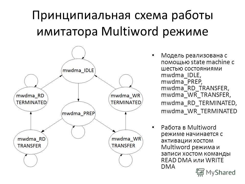 Принципиальная схема работы имитатора Multiword режиме Модель реализована с помощью state machine с шестью состояниями mwdma_IDLE, mwdma_PREP, mwdma_RD_TRANSFER, mwdma_WR_TRANSFER, mwdma_RD_TERMINATED, mwdma_WR_TERMINATED Работа в Multiword режиме на