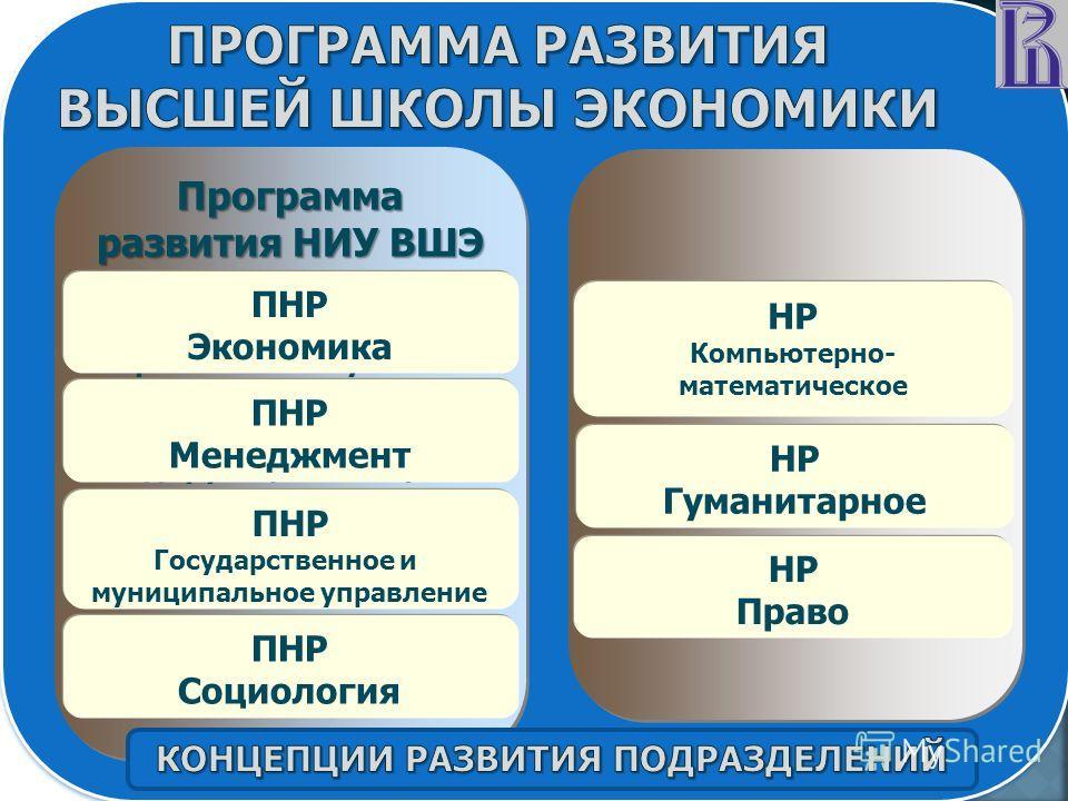 Программа развития НИУ ВШЭ Приоритетные направления развития - научные направления, по которым университет занимает лидирующие позиции в России и имеет потенциал продвижения на глобальном рынке ПНР Экономика ПНР Менеджмент ПНР Государственное и муниц