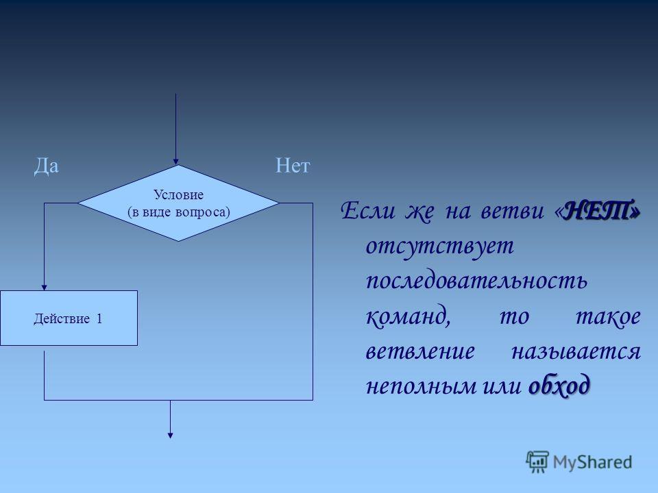 НЕТ» обход Если же на ветви «НЕТ» отсутствует последовательность команд, то такое ветвление называется неполным или обход Условие (в виде вопроса) Действие 1 ДаНет