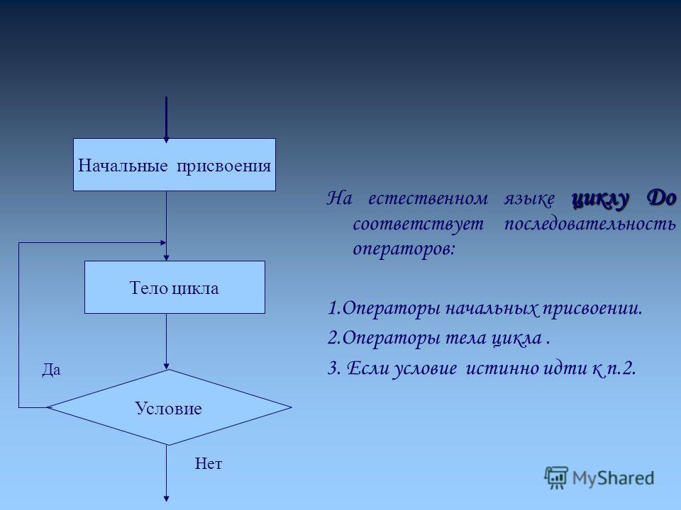 циклу До На естественном языке циклу До соответствует последовательность операторов: 1.Операторы начальных присвоении. 2.Операторы тела цикла. 3. Если условие истинно идти к п.2. Начальные присвоения Тело цикла Условие Да Нет