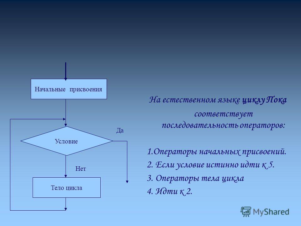 На естественном языке циклу Пока соответствует последовательность операторов: 1.Операторы начальных присвоений. 2. Если условие истинно идти к 5. 3. Операторы тела цикла 4. Идти к 2. Начальные присвоения Тело цикла Условие Да Нет