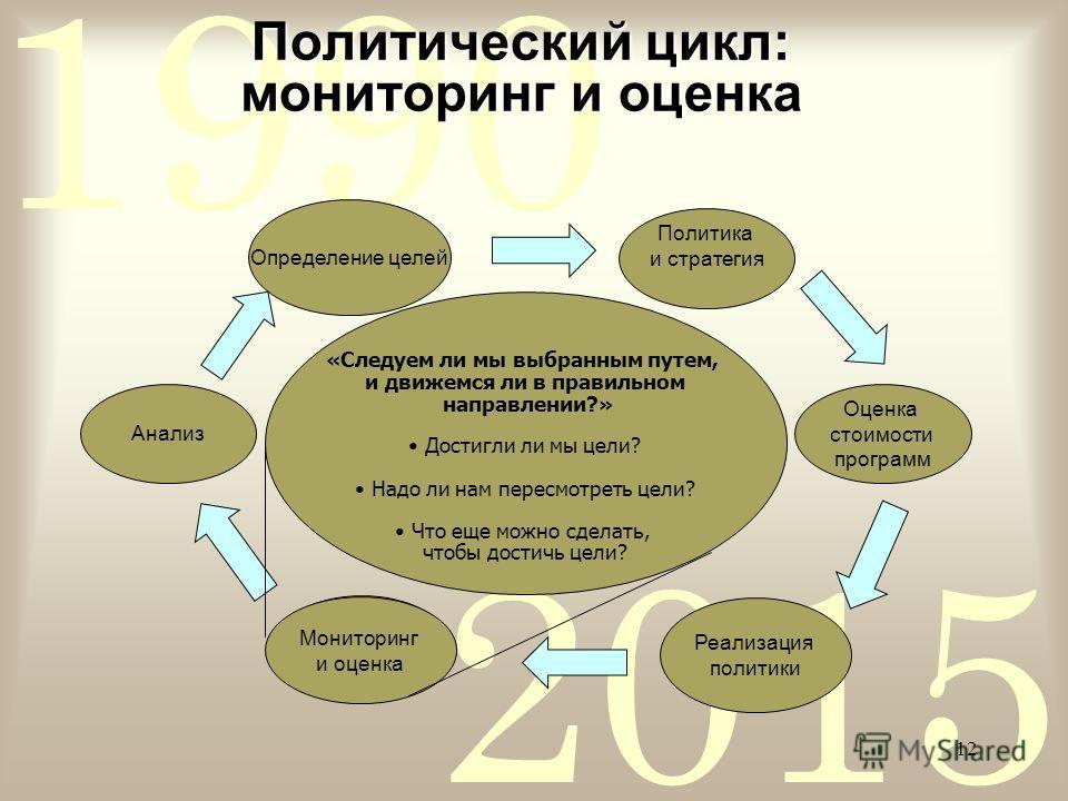 2015 1990 12 Политический цикл: мониторинг и оценка Определение целей Оценка стоимости программ Реализация политики Monitoring Анализ Политика и стратегия «Следуем ли мы выбранным путем, и движемся ли в правильном направлении?» Достигли ли мы цели? Н