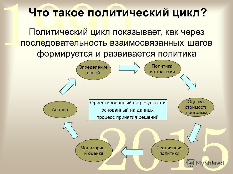 2015 1990 5 Что такое политический цикл? Определение целей Оценка стоимости программ Реализация политики Мониторинг и оценка Анализ Политика и стратегия Ориентированный на результат и основанный на данных основанный на данных процесс принятия решений