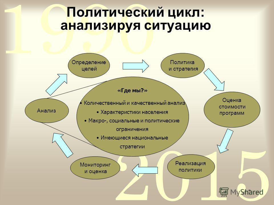 2015 1990 7 Политический цикл: анализируя ситуацию Определение целей Оценка стоимости программ Реализация политики Анализ PRSP process: the theory Политика и стратегия «Где мы?» Количественный и качественный анализ Характеристики населения Макро-, со