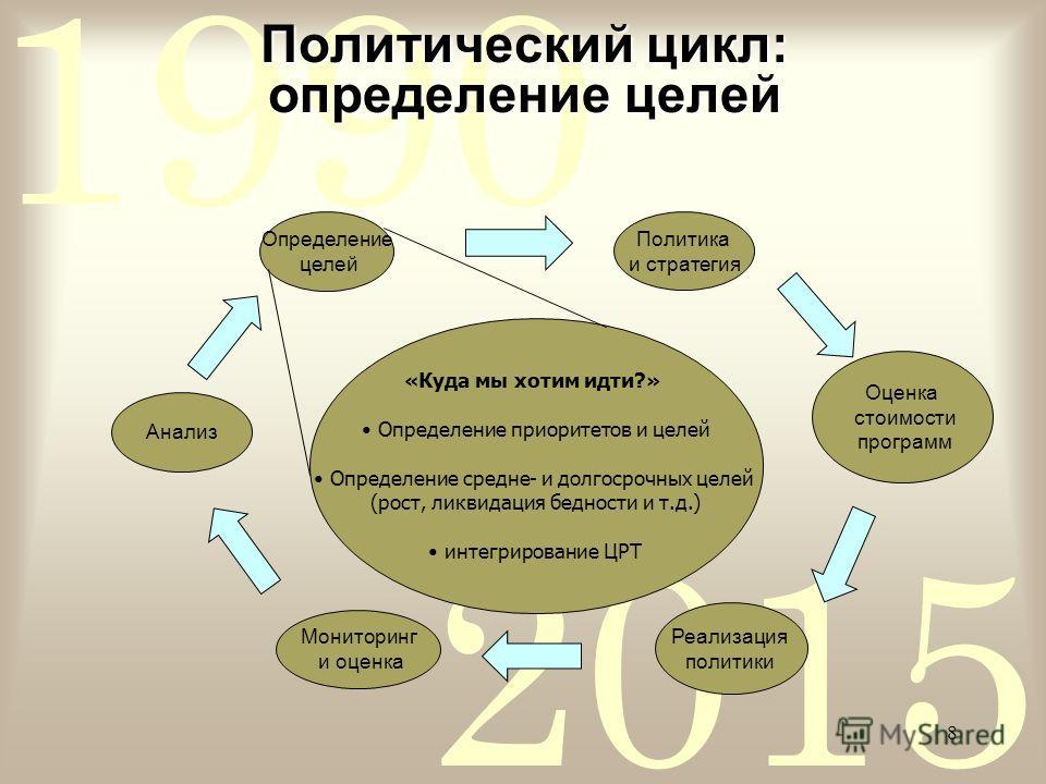 2015 1990 8 Политический цикл: определение целей Определение целей Оценка стоимости программ Реализация политики Мониторинг и оценка Анализ PRSP process: the theory Политика и стратегия «Куда мы хотим идти?» Определение приоритетов и целей Определени