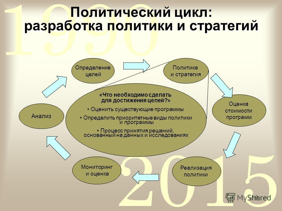 2015 1990 9 Политический цикл: разработка политики и стратегий Определение целей Оценка стоимости программ Реализация политики Мониторинг и оценка Анализ PRSP process: the theory Политика и стратегия «Что необходимо сделать для достижения целей?» Оце