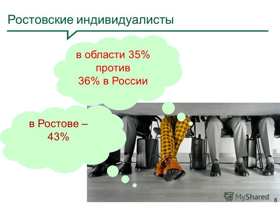 Ростовские индивидуалисты в области 35% против 36% в России 6 в Ростове – 43%