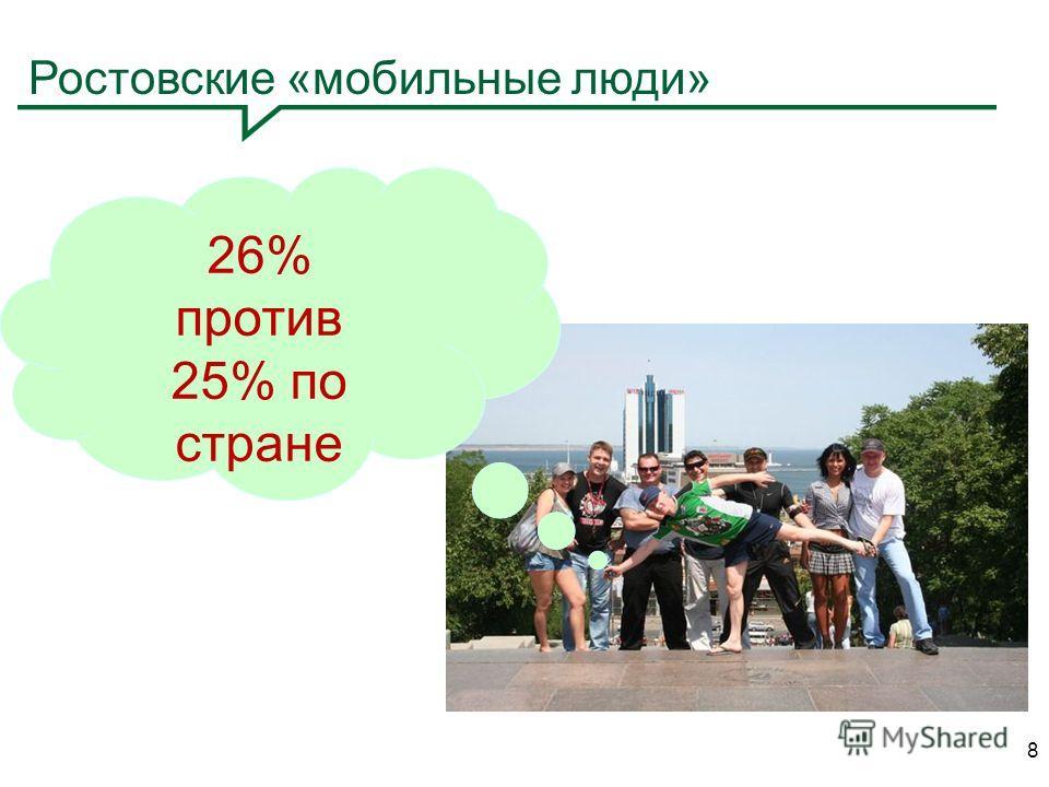 8 Ростовские «мобильные люди» 26% против 25% по стране