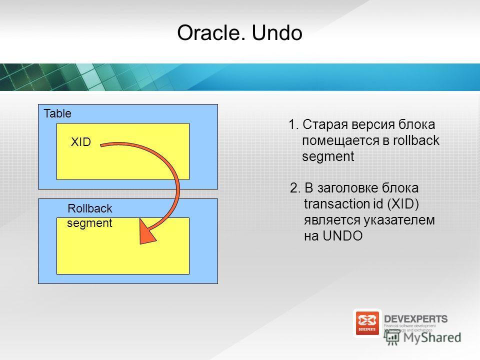 Oracle. Undo XID 1. Старая версия блока помещается в rollback segment Rollback segment Table 2. В заголовке блока transaction id (XID) является указателем на UNDO