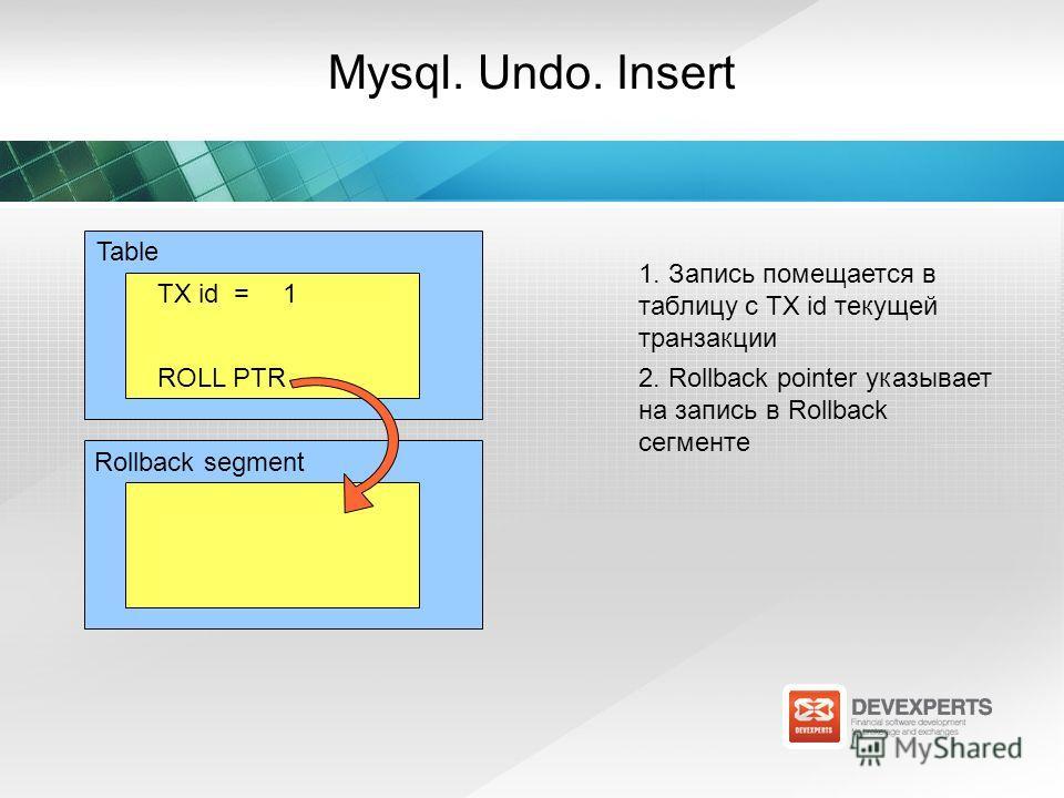 TX id =1 Mysql. Undo. Insert ROLL PTR 1. Запись помещается в таблицу с TX id текущей транзакции 2. Rollback pointer указывает на запись в Rollback сегменте Rollback segment Table