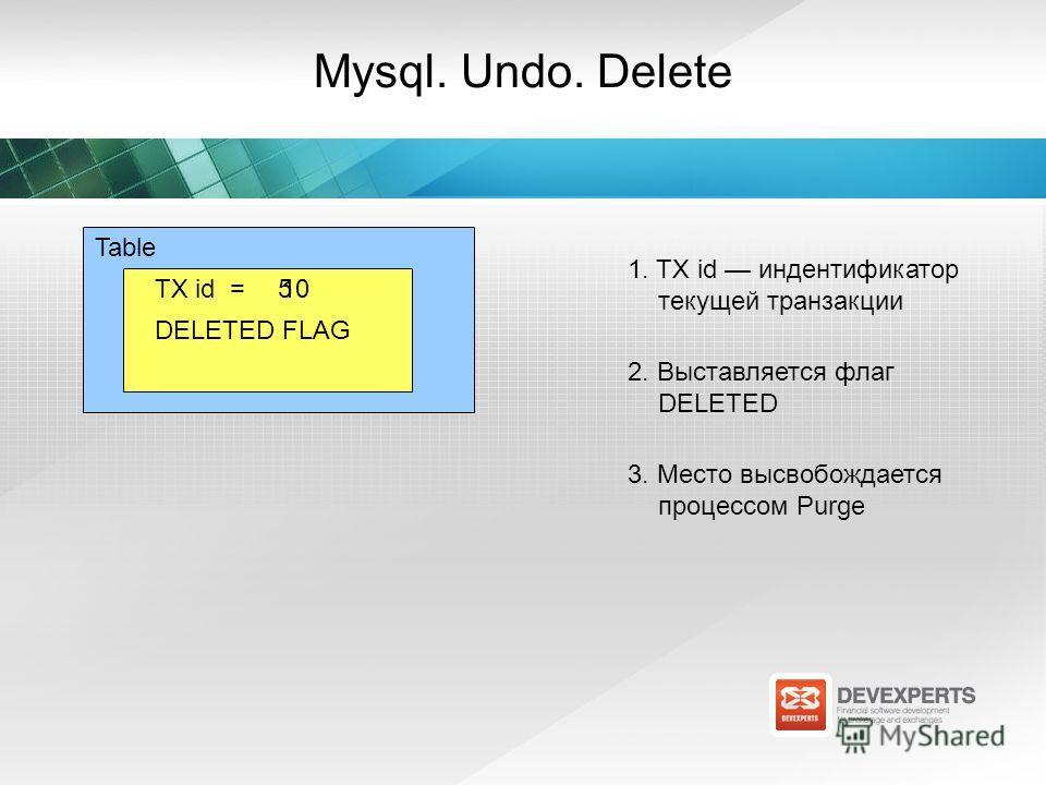 TX id =5 Mysql. Undo. Delete 1. TX id индентификатор текущей транзакции Table 2. Выставляется флаг DELETED 3. Место высвобождается процессом Purge 10 DELETED FLAG