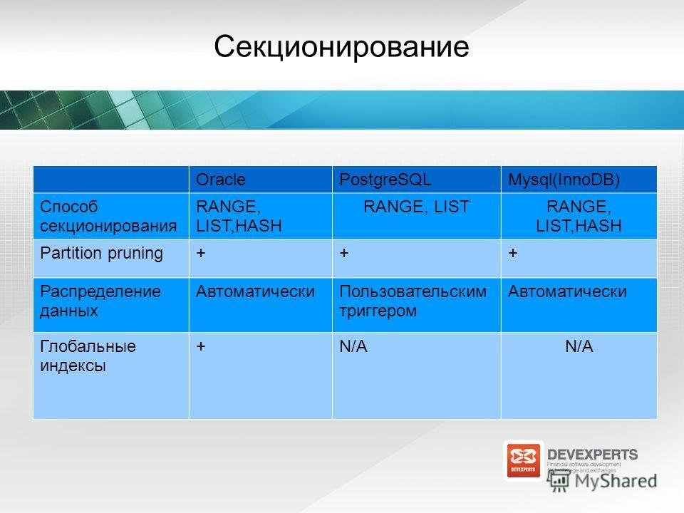 Секционирование OraclePostgreSQLMysql(InnoDB) Способ секционирования RANGE, LIST,HASH RANGE, LISTRANGE, LIST,HASH Partition pruning+++ Распределение данных АвтоматическиПользовательским триггером Автоматически Глобальные индексы +N/A