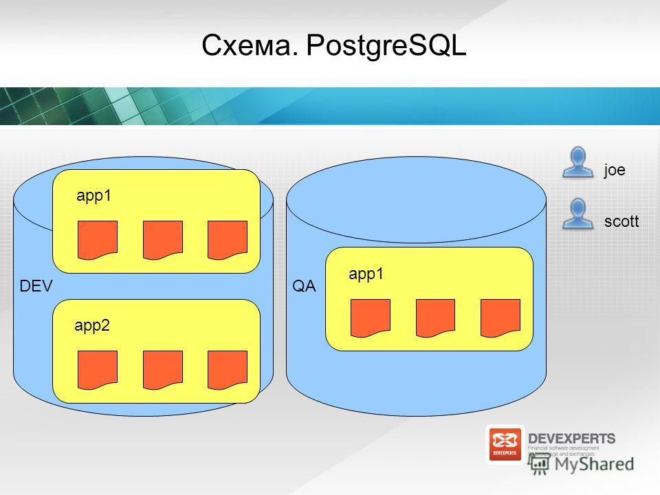 Схема. PostgreSQL app1 joe app2 QA app1 app2 DEV app1 app2 QA app1 QA scott