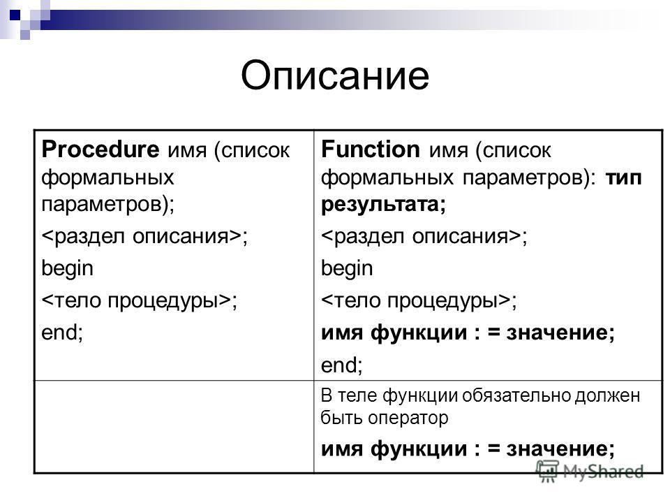 Описание Procedure имя (список формальных параметров); ; begin ; end; Function имя (список формальных параметров): тип результата; ; begin ; имя функции : = значение; end; В теле функции обязательно должен быть оператор имя функции : = значение;