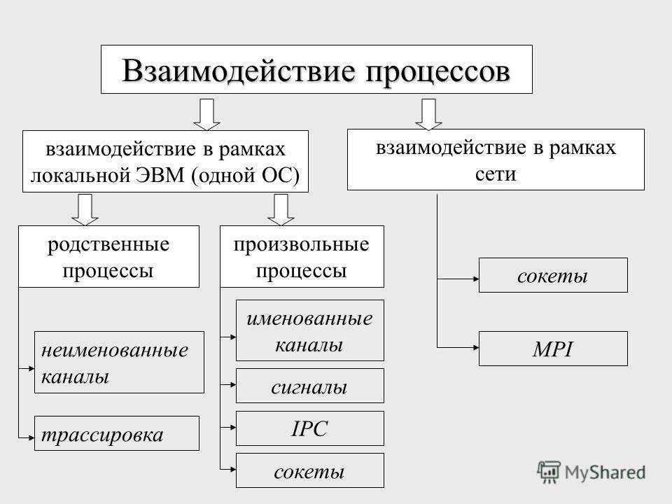 Взаимодействие процессов взаимодействие в рамках локальной ЭВМ (одной ОС) взаимодействие в рамках сети родственные процессы произвольные процессы неименованные каналы трассировка именованные каналы сигналы IPC сокеты MPI