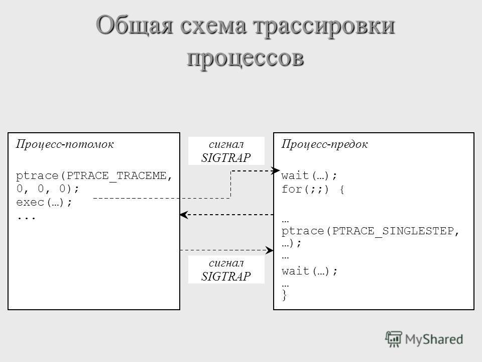 Общая схема трассировки процессов Процесс-потомок ptrace(PTRACE_TRACEME, 0, 0, 0); exec(…);... Процесс-предок wait(…); for(;;) { … ptrace(PTRACE_SINGLESTEP, …); … wait(…); … } cигнал SIGTRAP cигнал SIGTRAP