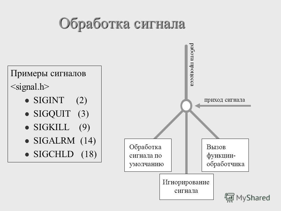Обработка сигнала работа процесса приход сигнала Обработка сигнала по умолчанию Вызов функции- обработчика Игнорирование сигнала Примеры сигналов SIGINT (2) SIGQUIT (3) SIGKILL (9) SIGALRM (14) SIGCHLD (18)