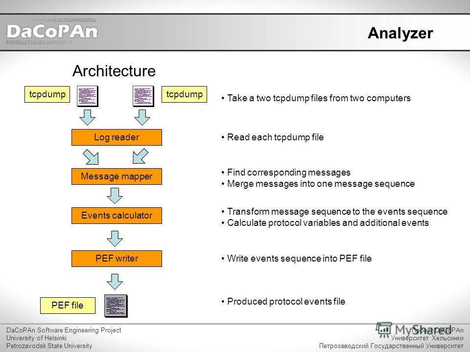 Analyzer Architecture DaCoPAn Software Engineering Project University of Helsinki Petrozavodsk State University Проект DaCoPAn Университет Хельсинки Петрозаводский Государственный Университет tcpdump Message mapper Events calculatorLog readerPEF writ