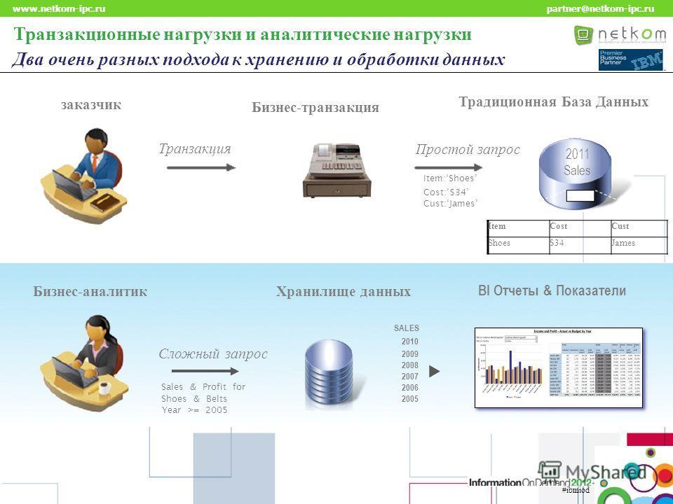 Click to edit Master title style www.netkom-ipc.ru partner@netkom-ipc.ru ItemCostCust Shoes$34James Транзакционные нагрузки и аналитические нагрузки Два очень разных подхода к хранению и обработки данных Бизнес-аналитикХранилище данных Сложный запрос