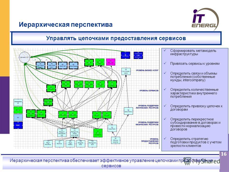16 Иерархическая перспектива обеспечивает эффективное управление цепочками предоставления сервисов Иерархическая перспектива Управлять цепочками предоставления сервисов Сформировать метамодель инфраструктуры Привязать сервисы к уровням Определить свя