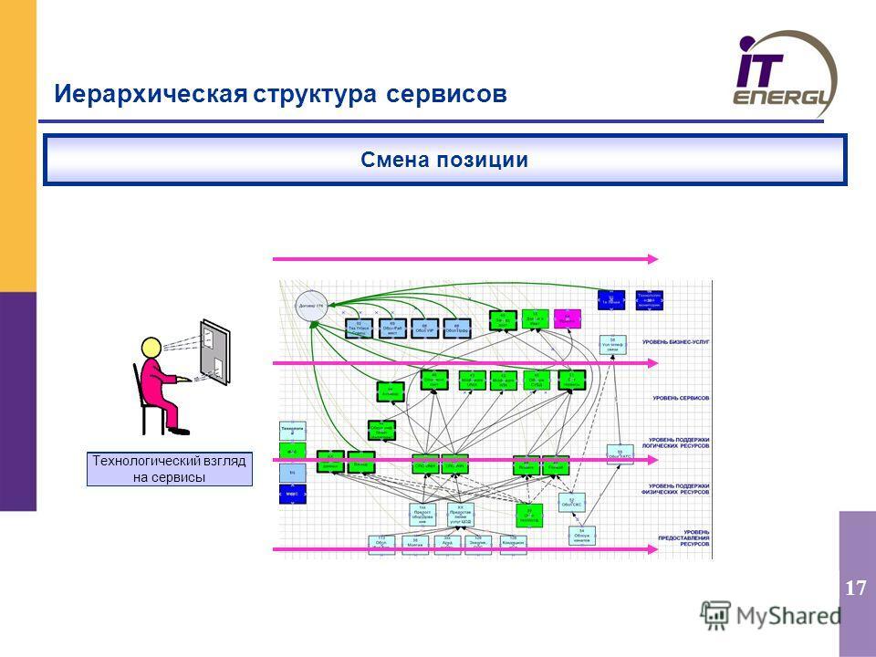 17 Бизнес-ориентированный взгляд Иерархическая структура сервисов Смена позиции Технологический взгляд на сервисы