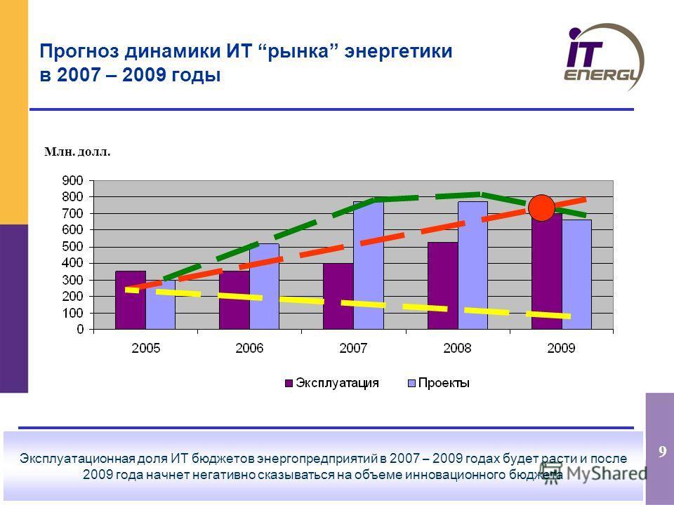 9 Прогноз динамики ИТ рынка энергетики в 2007 – 2009 годы Млн. долл. Эксплуатационная доля ИТ бюджетов энергопредприятий в 2007 – 2009 годах будет расти и после 2009 года начнет негативно сказываться на объеме инновационного бюджета
