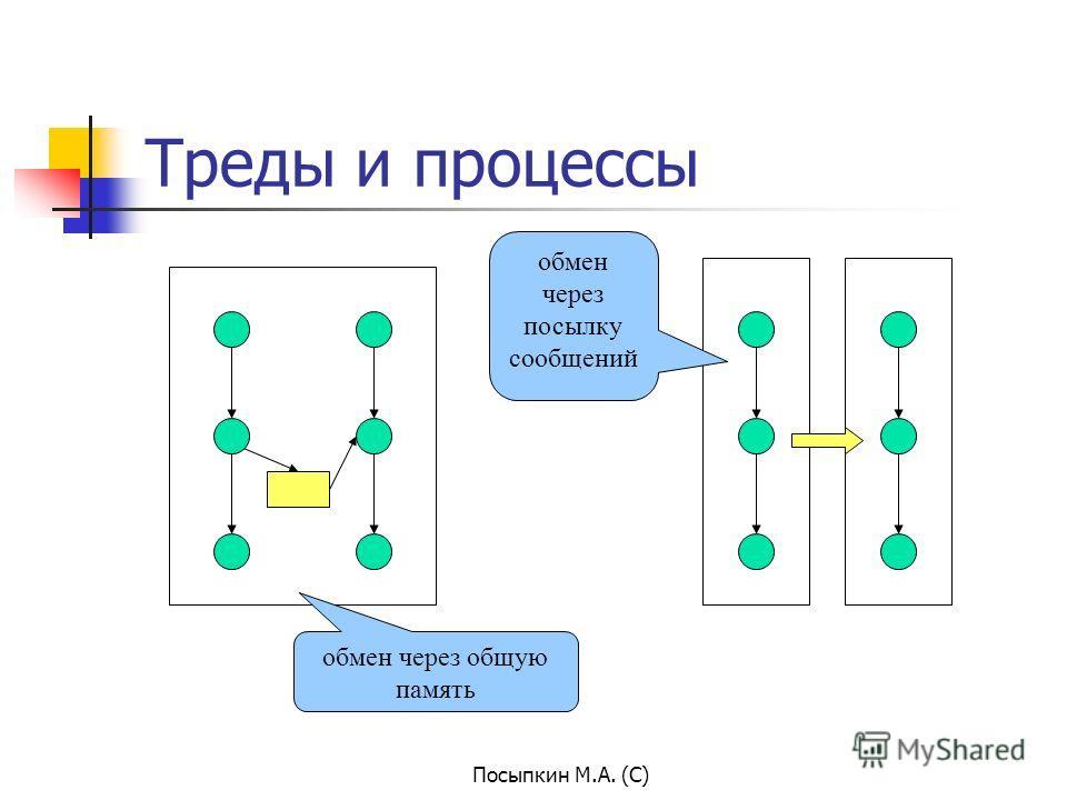 Посыпкин М.А. (С) Треды и процессы обмен через общую память обмен через посылку сообщений