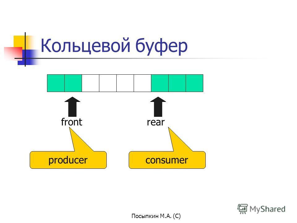 Посыпкин М.А. (С) Кольцевой буфер frontrear producerconsumer