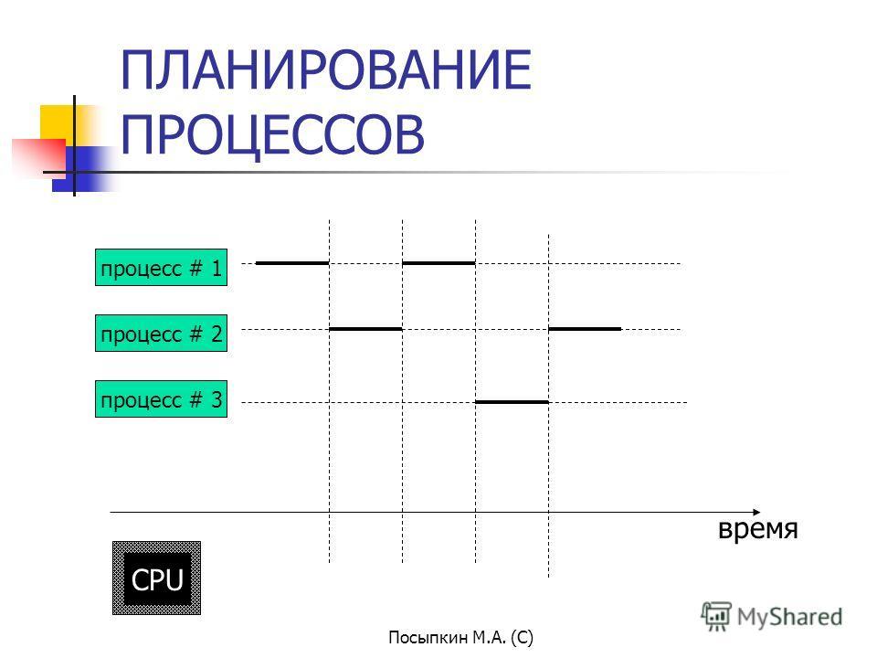 Посыпкин М.А. (С) ПЛАНИРОВАНИЕ ПРОЦЕССОВ время процесс # 1 процесс # 2 процесс # 3 CPU
