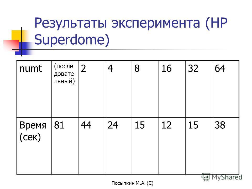 Посыпкин М.А. (С) Результаты эксперимента (HP Superdome) numt (после довате льный) 248163264 Время (сек) 81442415121538