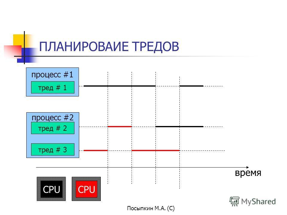 Посыпкин М.А. (С) ПЛАНИРОВАИЕ ТРЕДОВ время тред # 1 тред # 2 тред # 3 CPU процесс #2 процесс #1