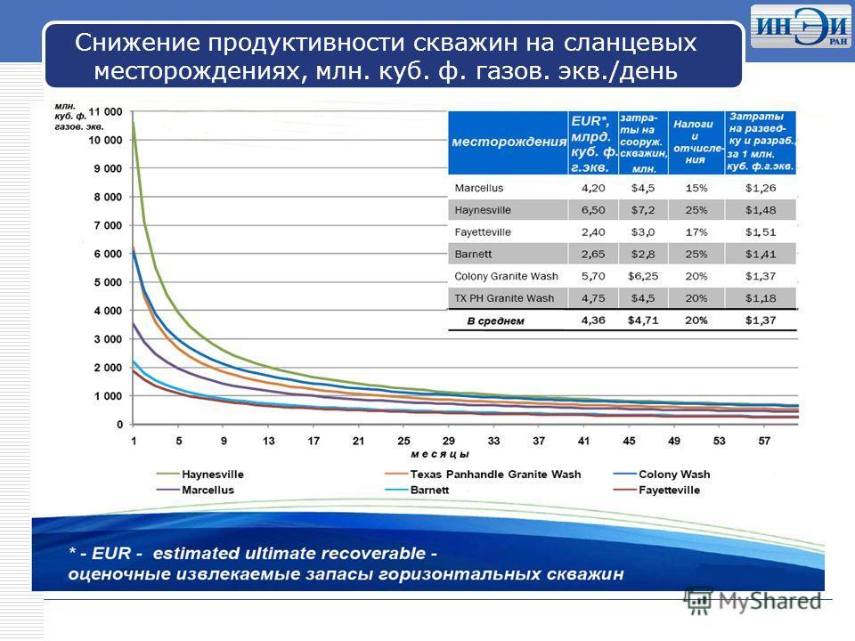 LOGO Снижение продуктивности скважин на сланцевых месторождениях, млн. куб. ф. газов. экв./день