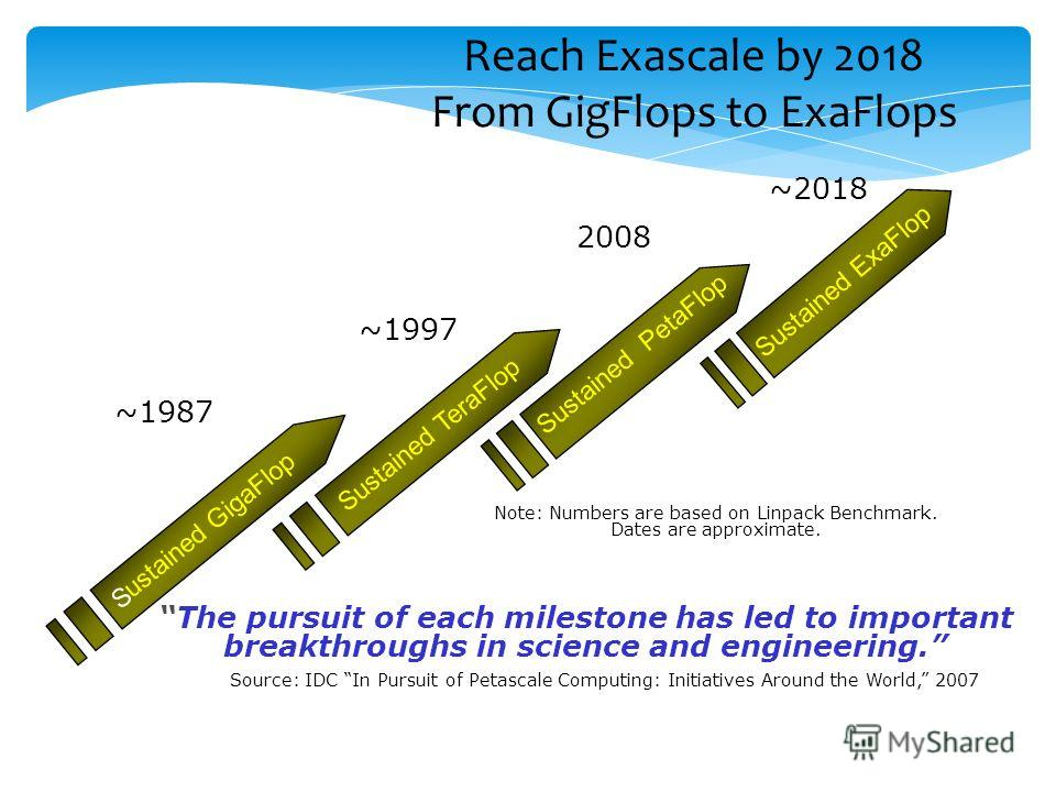 Reach Exascale by 2018 From GigFlops to ExaFlops Sustained TeraFlop Sustained PetaFlop S ustained GigaFlop Sustained ExaFlop The pursuit of each milestone has led to important breakthroughs in science and engineering. Source: IDC In Pursuit of Petasc