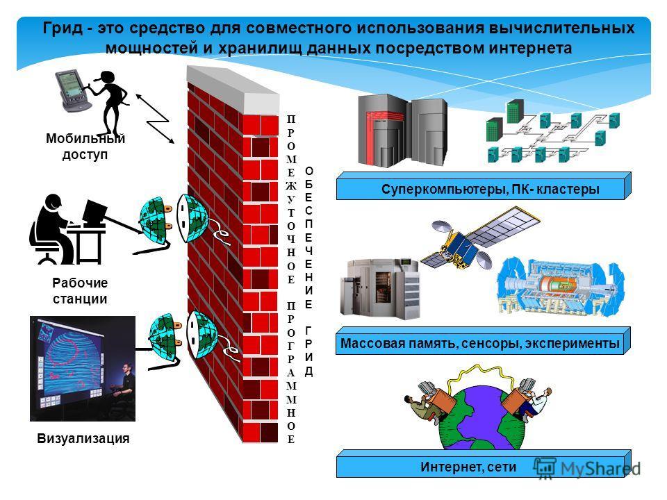 ПРОМЕЖУТОЧНОЕ ПРОГРАММНОЕ ПРОМЕЖУТОЧНОЕ ПРОГРАММНОЕ Визуализация Рабочие станции Мобильный доступ Суперкомпьютеры, ПК- кластеры Интернет, сети ОБЕСПЕЧЕНИЕ ГРИДОБЕСПЕЧЕНИЕ ГРИД Массовая память, сенсоры, эксперименты Грид - это средство для совместного