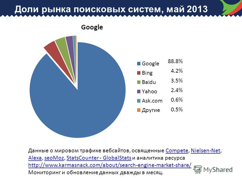 Доли рынка поисковых систем, май 2013 88.8% 4.2% 3.5% 2.4% 0.6% 0.5% Данные о мировом трафике вебсайтов, освященные Compete, Nielsen-Net, Alexa, seoMoz, StatsCounter - GlobalStats и аналитика ресурса http://www.karmasnack.com/about/search-engine-mark