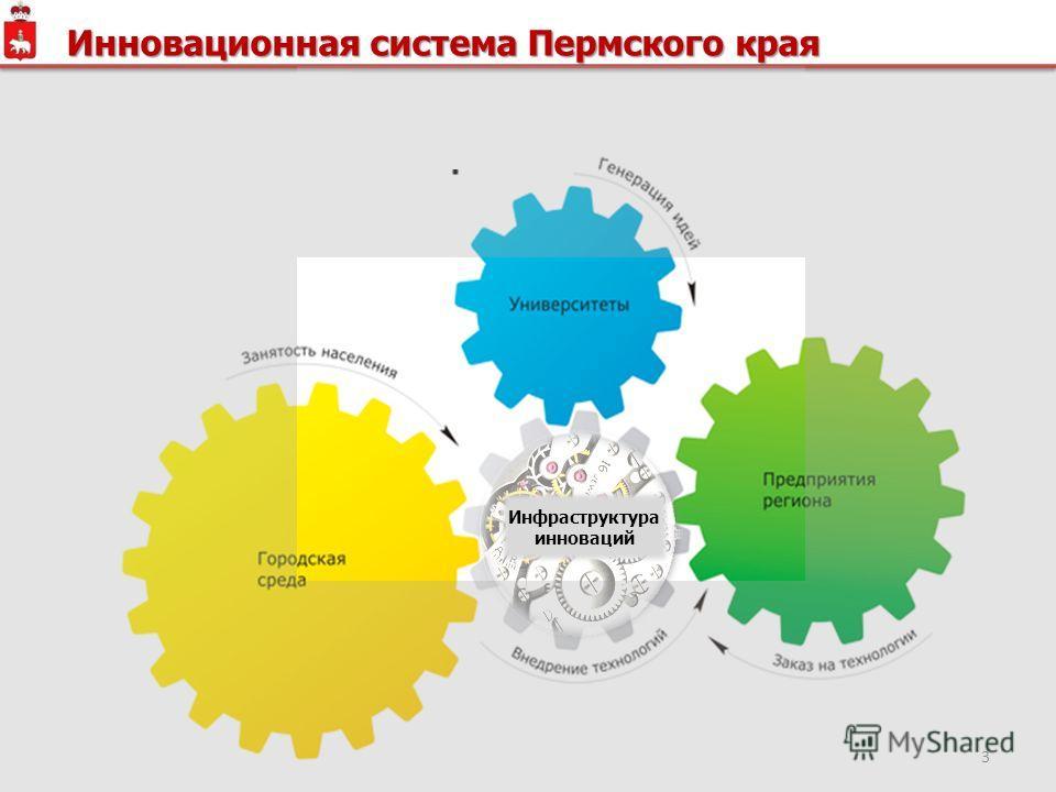 3 Инновационная система Пермского края Инфраструктура инноваций