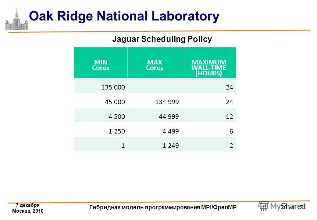 7 декабря Москва, 2010 Гибридная модель программирования MPI/OpenMP 20 из 121 Oak Ridge National Laboratory Jaguar Scheduling Policy MIN Cores MAX Cores MAXIMUM WALL-TIME (HOURS) 135 00024 45 000134 99924 4 50044 99912 1 2504 4996 11 2492