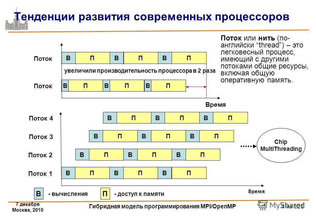 7 декабря Москва, 2010 Гибридная модель программирования MPI/OpenMP 4 из 121 Время Тенденции развития современных процессоров В П В П В П В П В П В П Поток Время В П В П В П Поток 1 В П В П В П В П В П В П ВП В П В П Поток 2 Поток 3 Поток 4 В - вычис