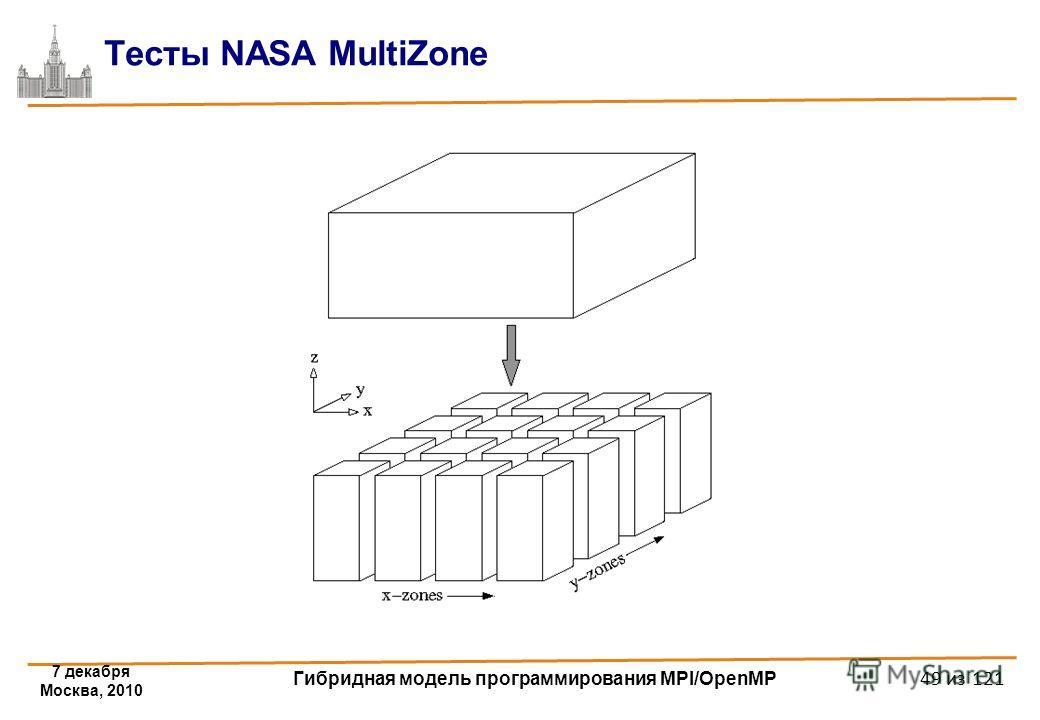 7 декабря Москва, 2010 Гибридная модель программирования MPI/OpenMP 49 из 121 Тесты NASA MultiZone