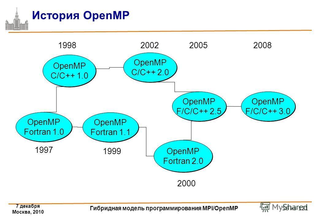 7 декабря Москва, 2010 Гибридная модель программирования MPI/OpenMP 56 из 121 История OpenMP OpenMP Fortran 1.1 OpenMP C/C++ 1.0 OpenMP Fortran 2.0 OpenMP Fortran 2.0 OpenMP C/C++ 2.0 OpenMP C/C++ 2.0 1998 2000 1999 2002 OpenMP Fortran 1.0 1997 OpenM