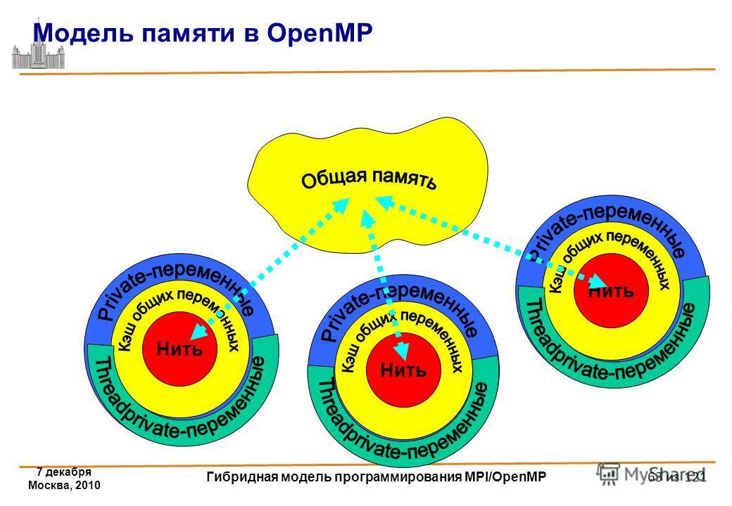 7 декабря Москва, 2010 Гибридная модель программирования MPI/OpenMP 63 из 121 001 Модель памяти в OpenMP Нить 001 Нить 001 Нить