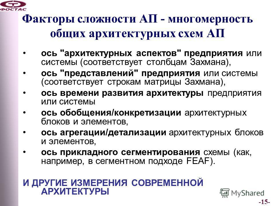 -15- Факторы сложности АП - многомерность общих архитектурных схем АП ось
