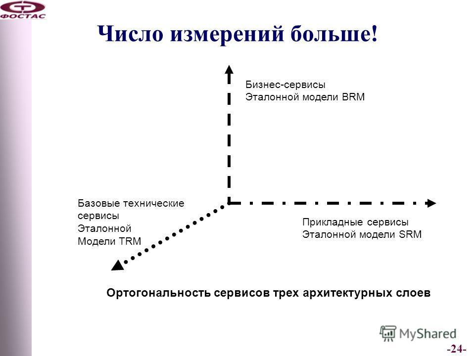 -24- Число измерений больше! Бизнес-сервисы Эталонной модели BRM Прикладные сервисы Эталонной модели SRM Базовые технические сервисы Эталонной Модели TRM Ортогональность сервисов трех архитектурных слоев