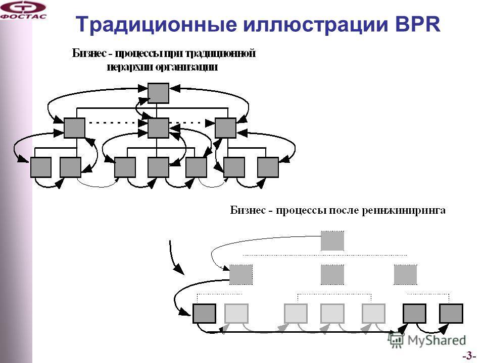 -3- Традиционные иллюстрации BPR