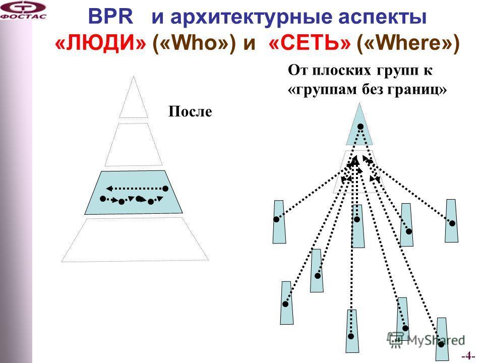-4- BPR и архитектурные аспекты «ЛЮДИ» («Who») и «СЕТЬ» («Where») До После От плоских групп к «группам без границ»