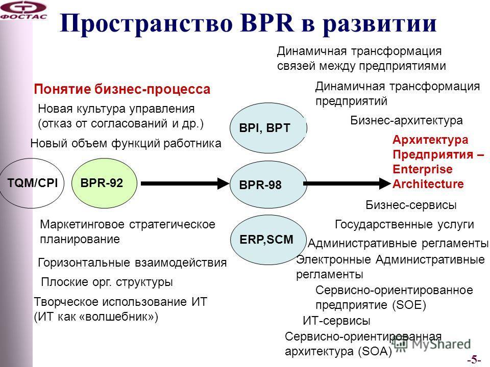 -5- Пространство BPR в развитии BPR-92 Маркетинговое стратегическое планирование Понятие бизнес-процесса Горизонтальные взаимодействия Творческое использование ИТ (ИТ как «волшебник») Новая культура управления (отказ от согласований и др.) TQM/CPI BP