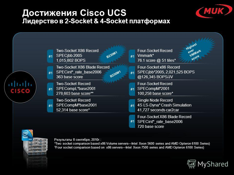 Достижения Cisco UCS Лидерство в 2-Socket & 4-Socket платформах Two-Socket X86 Record SPECjbb 2005 1,015,802 BOPS Two-Socket X86 Blade Record SPECint*_rate_base2006 363 base score Two-Socket Record SPECompL*base2001 278,603 base score** Two-Socket Re