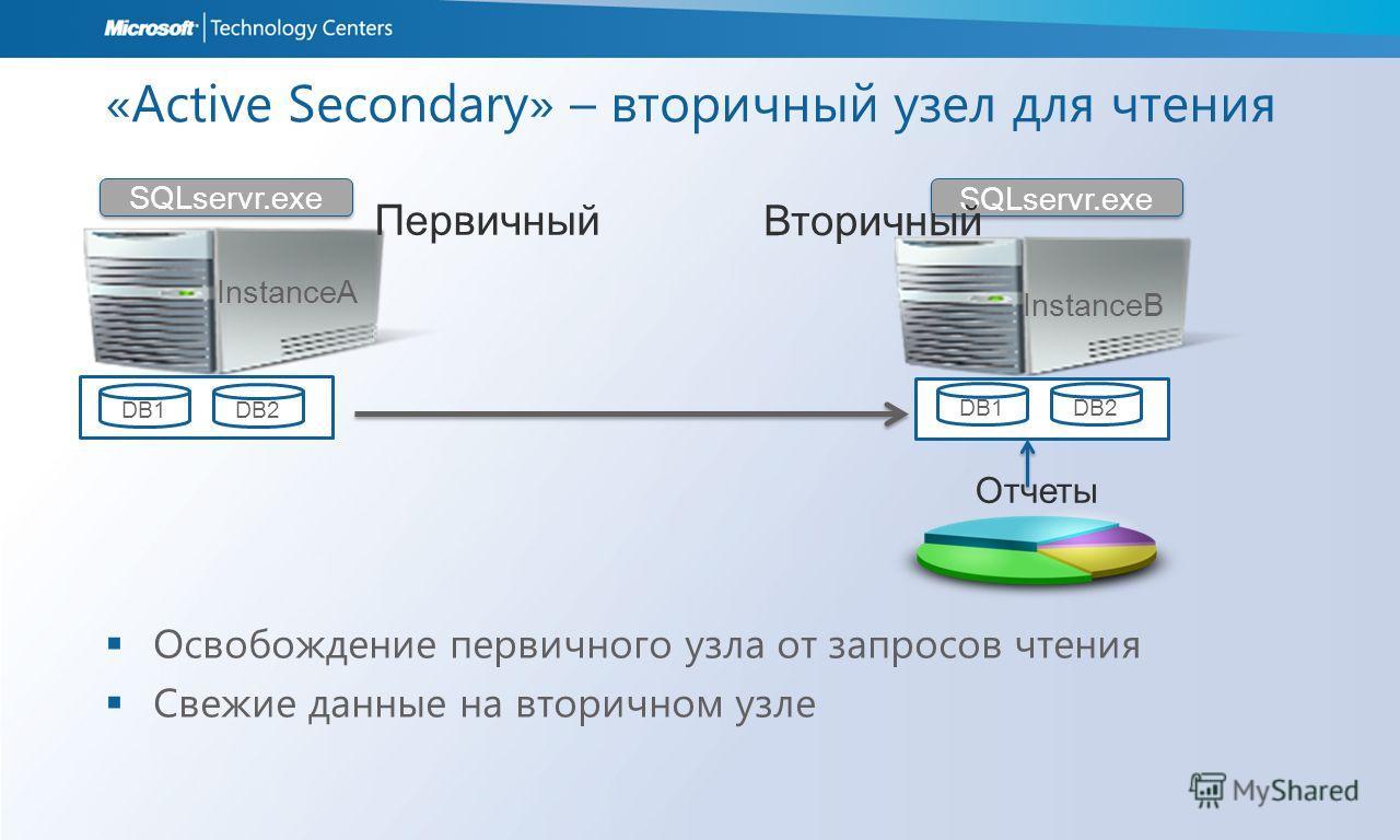 «Active Secondary» – вторичный узел для чтения Освобождение первичного узла от запросов чтения Свежие данные на вторичном узле DB2DB1 SQLservr.exe InstanceA DB2DB1 Первичный Вторичный InstanceB Отчеты